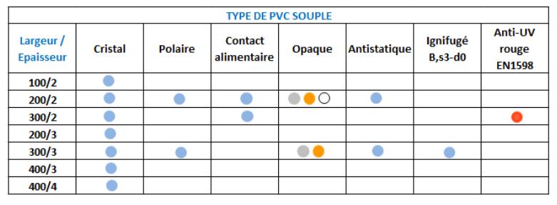 tableau types de PVC souples SPENLE